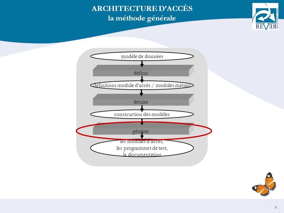 8 ARCHITECTURE DACCÈS la méthode générale modèle de données définitions module daccès / modules métiers construction des modèles les modules daccès, les programmes de test, la documentation définir décrire générer