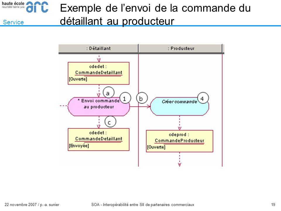 22 novembre 2007 / p.-a. sunier SOA - Interopérabilité entre SII de partenaires commerciaux 19 Exemple de lenvoi de la commande du détaillant au produ