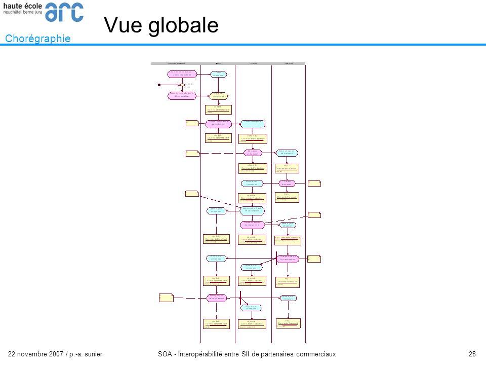22 novembre 2007 / p.-a. sunier SOA - Interopérabilité entre SII de partenaires commerciaux 28 Vue globale Chorégraphie