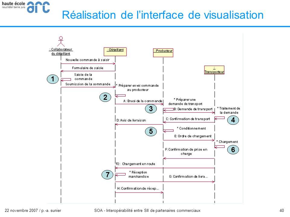 22 novembre 2007 / p.-a. sunier SOA - Interopérabilité entre SII de partenaires commerciaux 40 Réalisation de linterface de visualisation 1 2 3 4 5 6