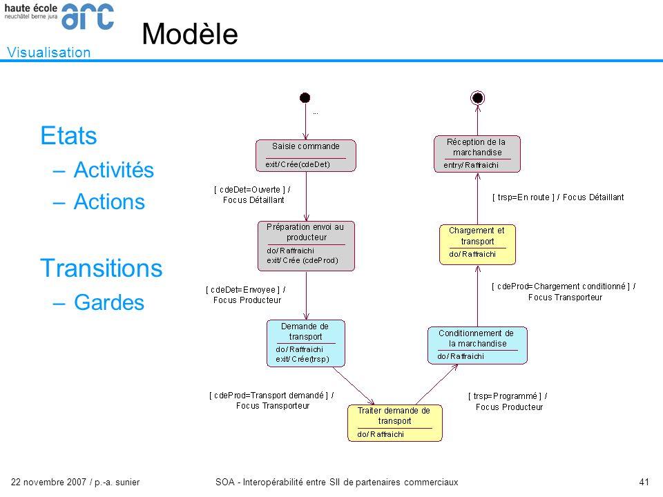 22 novembre 2007 / p.-a. sunier SOA - Interopérabilité entre SII de partenaires commerciaux 41 Modèle Etats –Activités –Actions Transitions –Gardes Vi