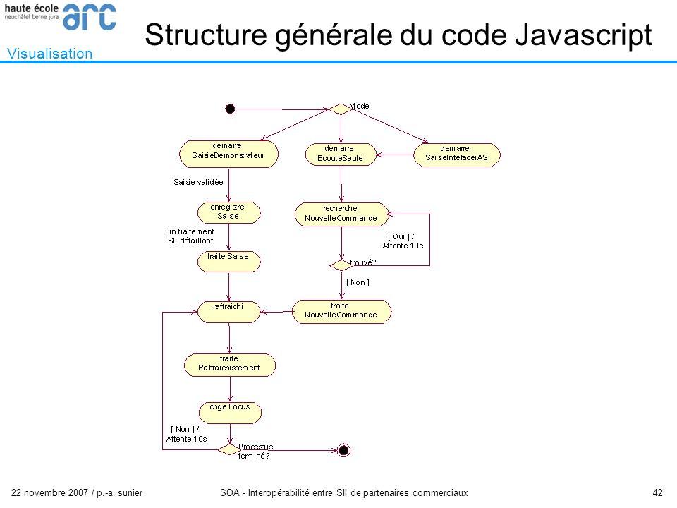 22 novembre 2007 / p.-a. sunier SOA - Interopérabilité entre SII de partenaires commerciaux 42 Structure générale du code Javascript Visualisation
