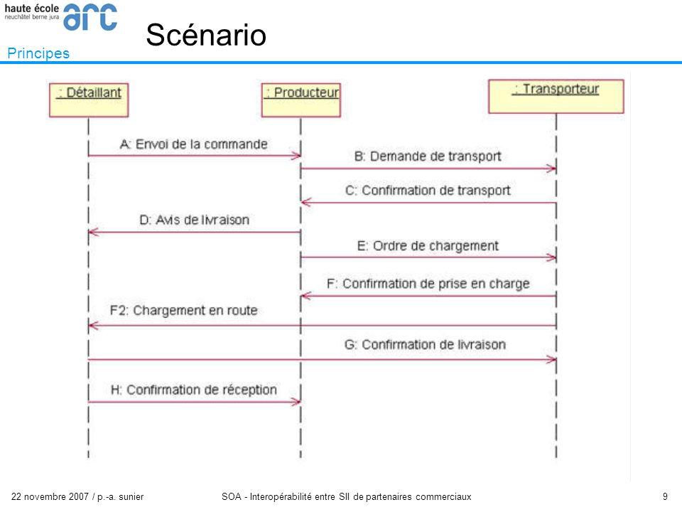 22 novembre 2007 / p.-a. sunier SOA - Interopérabilité entre SII de partenaires commerciaux 9 Scénario Principes