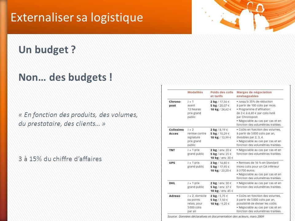 Externaliser sa logistique Un budget ? Non… des budgets ! « En fonction des produits, des volumes, du prestataire, des clients… » 3 à 15% du chiffre d