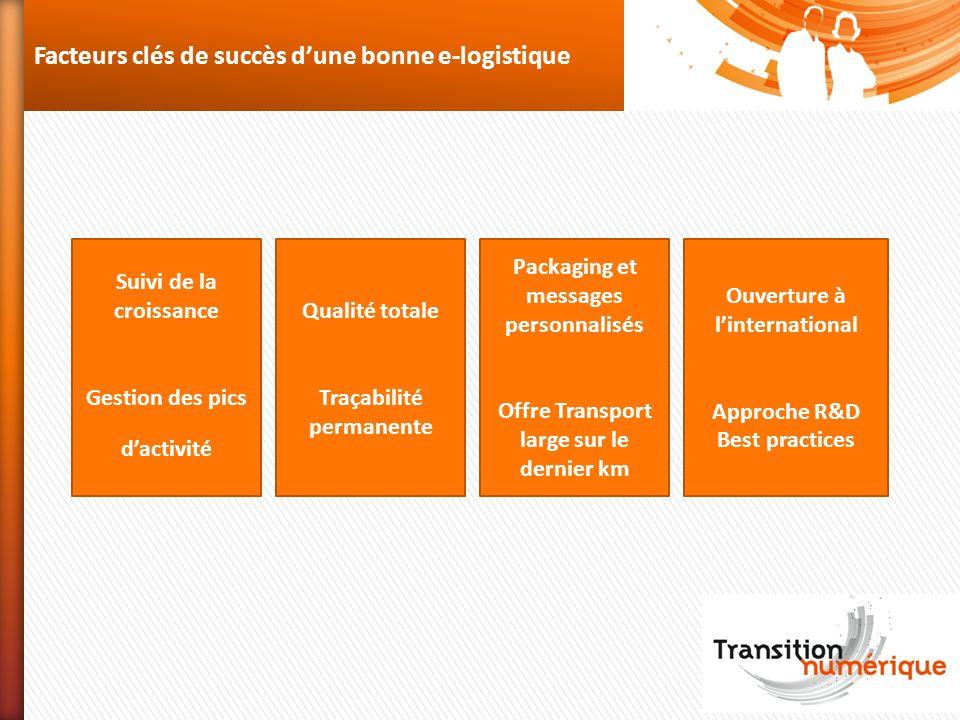 Facteurs clés de succès dune bonne e-logistique Suivi de la croissance Gestion des pics dactivité Qualité totale Traçabilité permanente Packaging et m