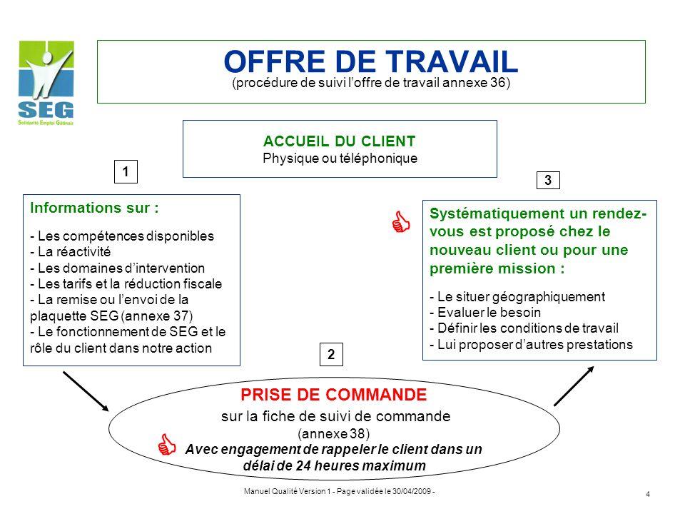 Manuel Qualité Version 1 - Page validée le 30/04/2009 - 4 OFFRE DE TRAVAIL (procédure de suivi loffre de travail annexe 36) ACCUEIL DU CLIENT Physique