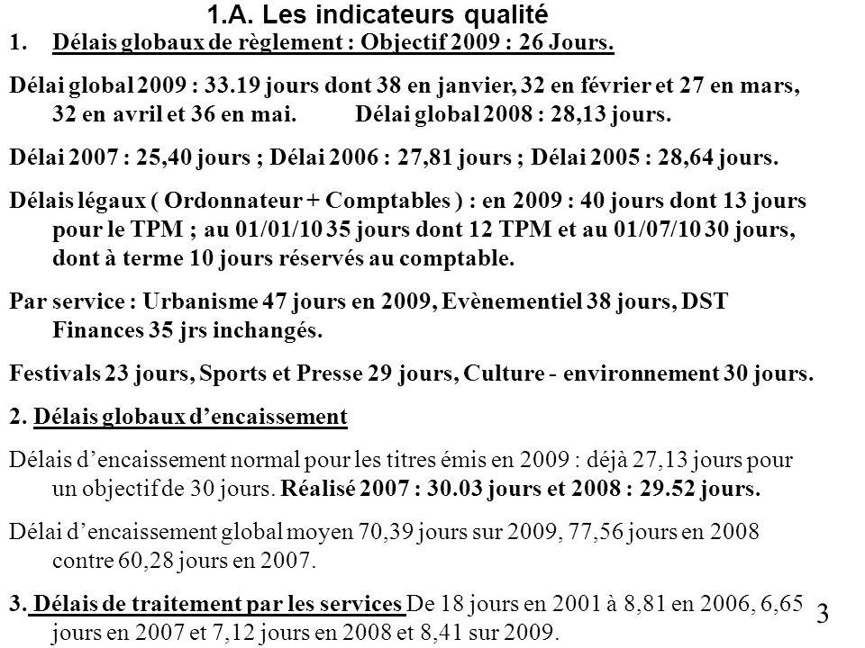 3 1.A. Les indicateurs qualité 1.Délais globaux de règlement : Objectif 2009 : 26 Jours. Délai global 2009 : 33.19 jours dont 38 en janvier, 32 en fév