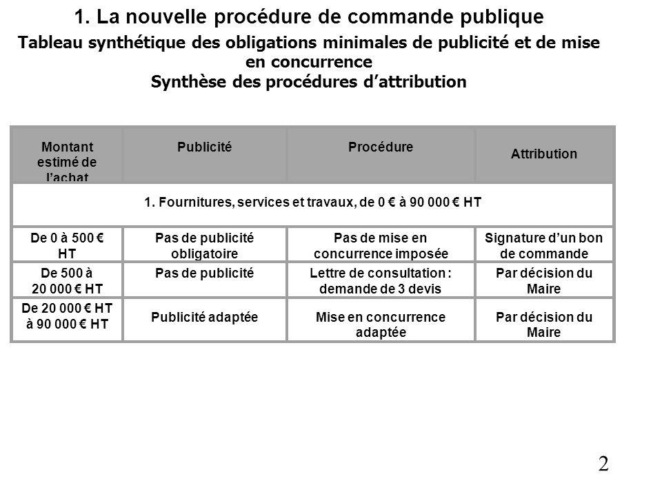 2 1. La nouvelle procédure de commande publique Tableau synthétique des obligations minimales de publicité et de mise en concurrence Synthèse des proc