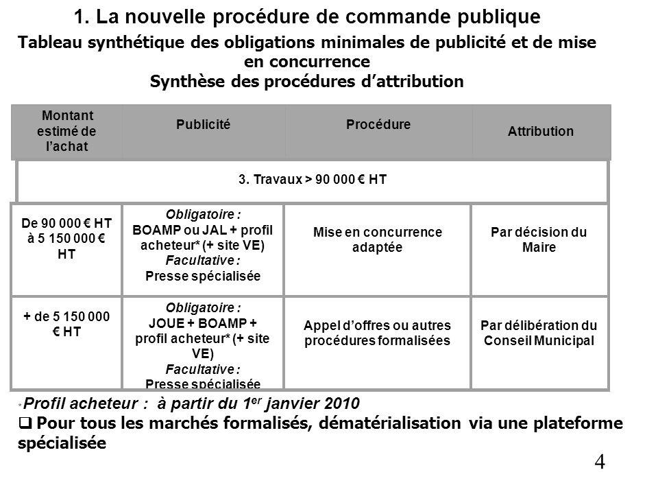 4 1. La nouvelle procédure de commande publique Tableau synthétique des obligations minimales de publicité et de mise en concurrence Synthèse des proc