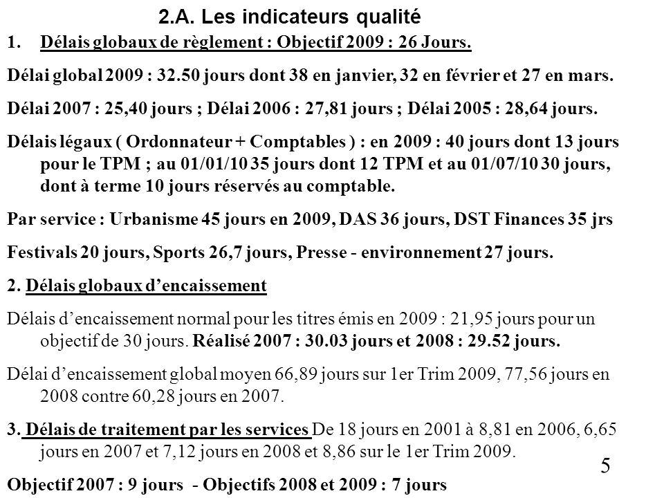 5 2.A. Les indicateurs qualité 1.Délais globaux de règlement : Objectif 2009 : 26 Jours. Délai global 2009 : 32.50 jours dont 38 en janvier, 32 en fév