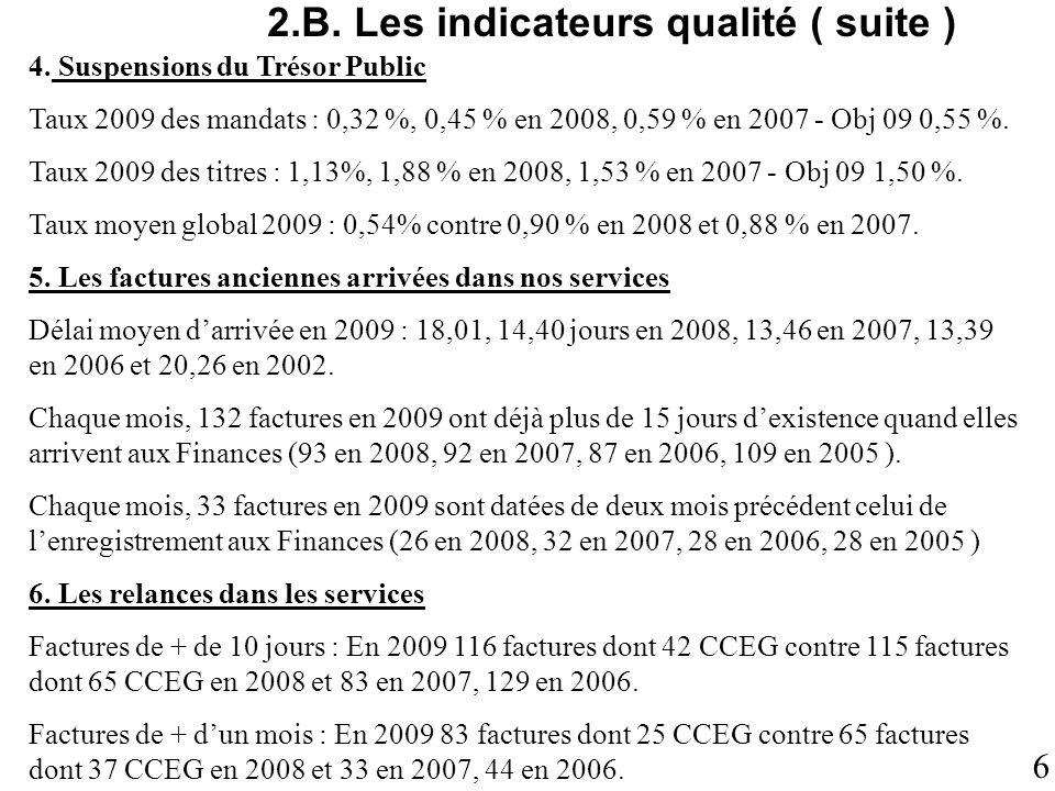 6 2.B. Les indicateurs qualité ( suite ) 4. Suspensions du Trésor Public Taux 2009 des mandats : 0,32 %, 0,45 % en 2008, 0,59 % en 2007 - Obj 09 0,55
