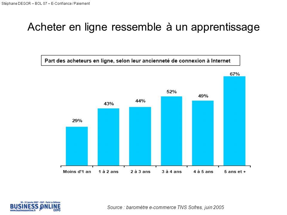 Stéphane DEGOR – BOL 07 – E-Confiance / Paiement Acheter en ligne ressemble à un apprentissage Source : baromètre e-commerce TNS Sofres, juin 2005