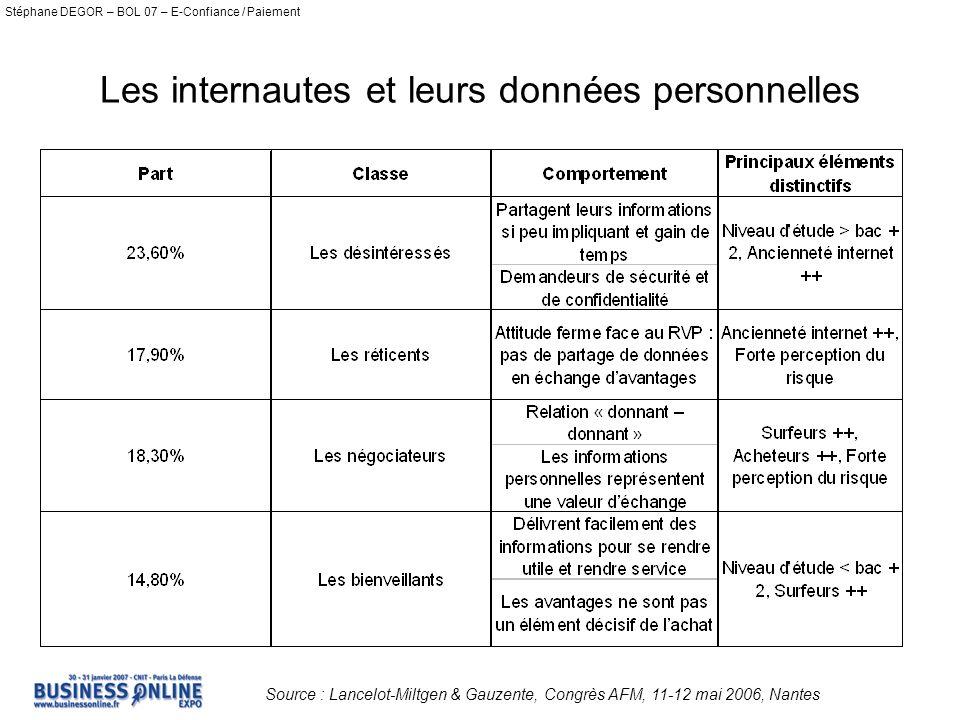 Stéphane DEGOR – BOL 07 – E-Confiance / Paiement Les internautes et leurs données personnelles Source : Lancelot-Miltgen & Gauzente, Congrès AFM, 11-12 mai 2006, Nantes