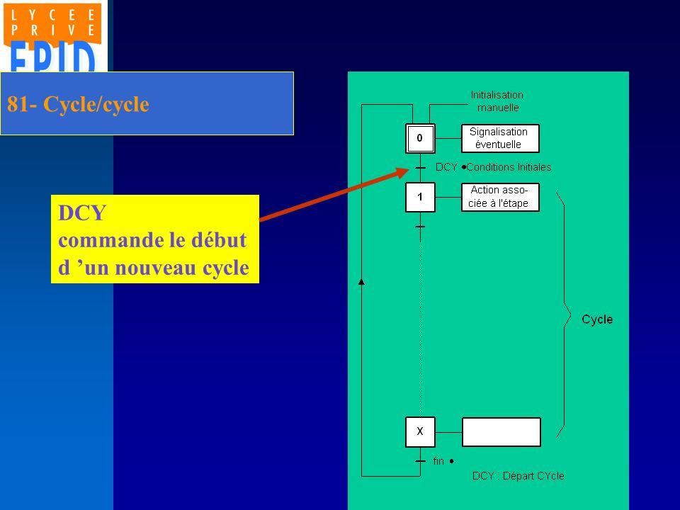81- Cycle/cycle DCY commande le début d un nouveau cycle