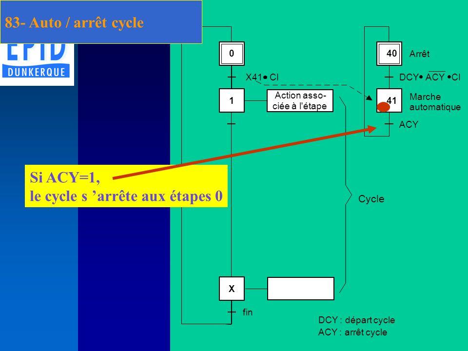 Marche automatique / arrêt cycle Si ACY=1, le cycle s arrête aux étapes 0 83- Auto / arrêt cycle