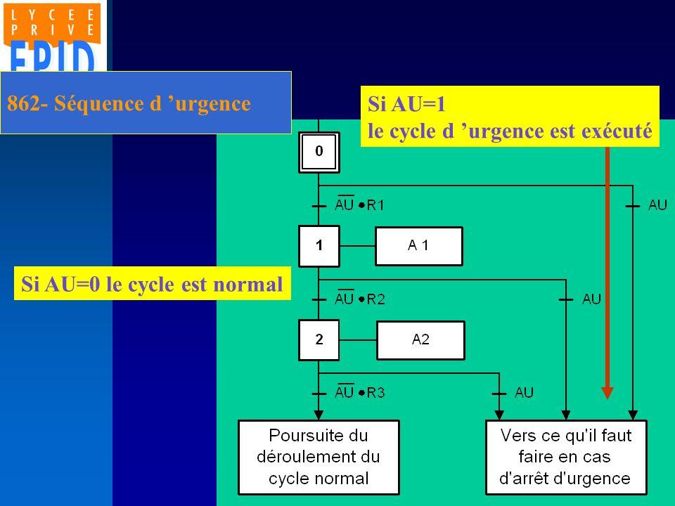 862- Séquence d urgence Si AU=0 le cycle est normal Si AU=1 le cycle d urgence est exécuté