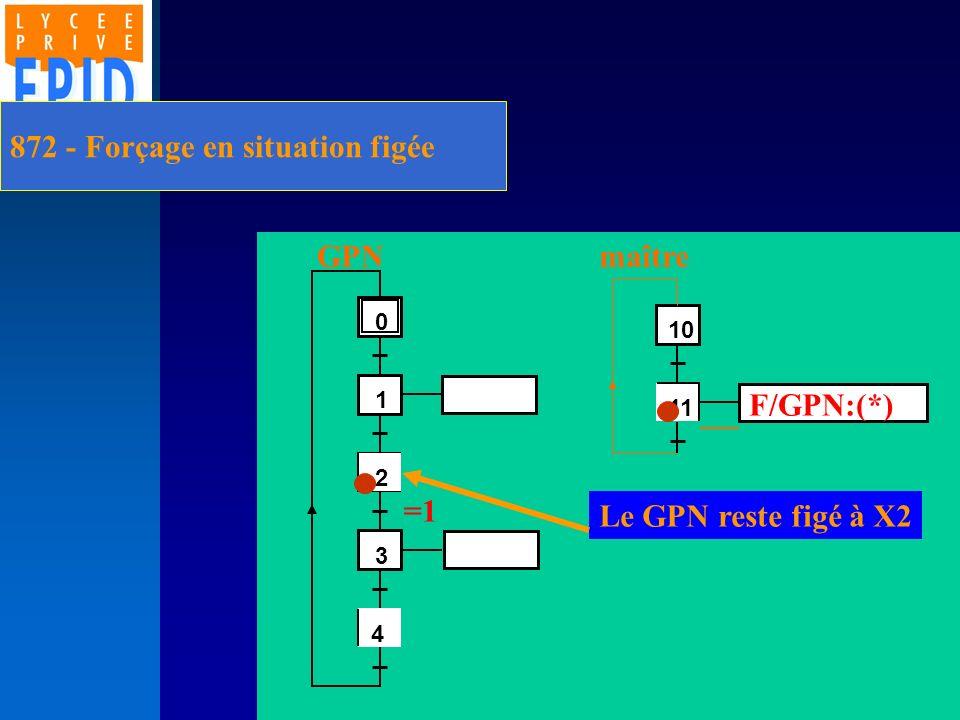 872 - Forçage en situation figée 2 1 3 4 0 4 11 10 F/GPN:(*) GPNmaître Le GPN reste figé à X2 =1