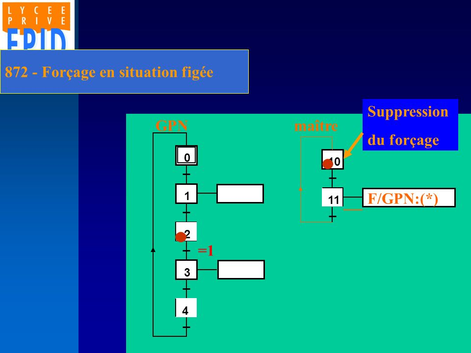 872 - Forçage en situation figée 2 1 3 4 0 4 11 10 F/GPN:(*) GPNmaître =1 Suppression du forçage