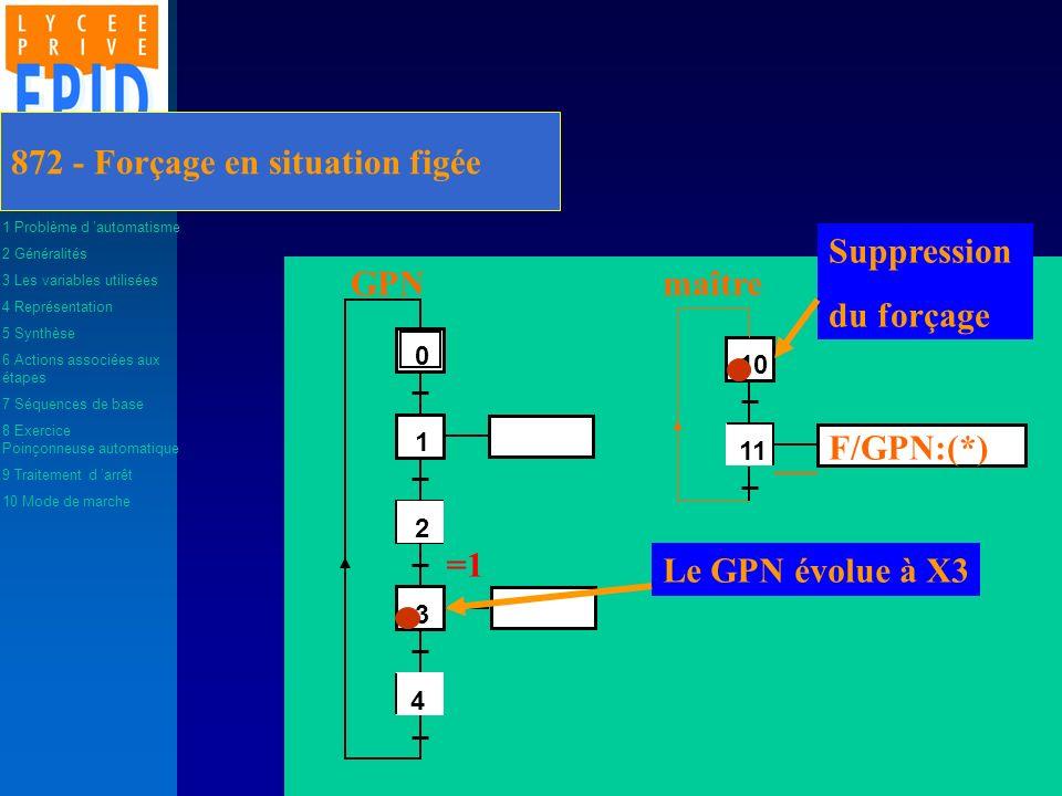 872 - Forçage en situation figée 2 1 3 4 0 4 11 10 F/GPN:(*) GPNmaître Le GPN évolue à X3 =1 Suppression du forçage 1 Problème d automatisme 2 Général