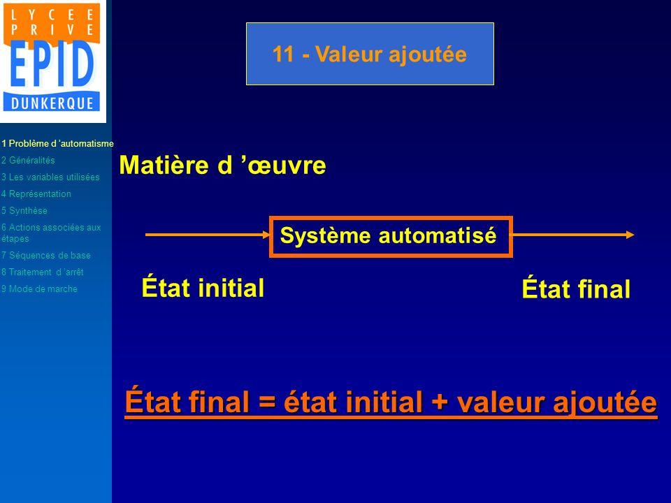 11 - Valeur ajoutée Système automatisé Matière d œuvre État initial État final État final = état initial + valeur ajoutée 1 Problème d automatisme 2 G