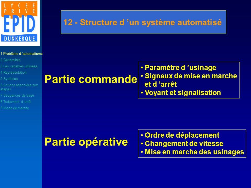 12 - Structure d un système automatisé Partie commande Partie opérative Paramètre d usinage Signaux de mise en marche et d arrêt Voyant et signalisati