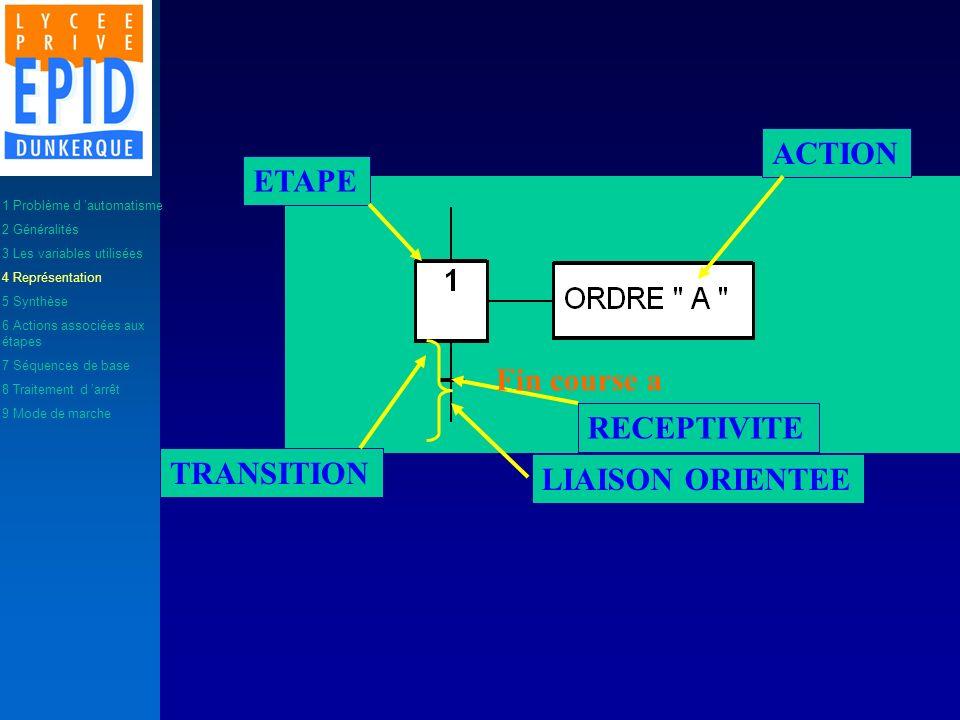ETAPE ACTION TRANSITION RECEPTIVITE LIAISON ORIENTEE Fin course a 1 Problème d automatisme 2 Généralités 3 Les variables utilisées 4 Représentation 5