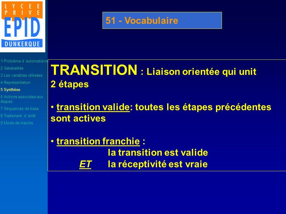 TRANSITION : Liaison orientée qui unit 2 étapes transition valide: toutes les étapes précédentes sont actives transition franchie : la transition est