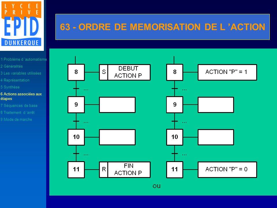 63 - ORDRE DE MEMORISATION DE L ACTION 1 Problème d automatisme 2 Généralités 3 Les variables utilisées 4 Représentation 5 Synthèse 6 Actions associée
