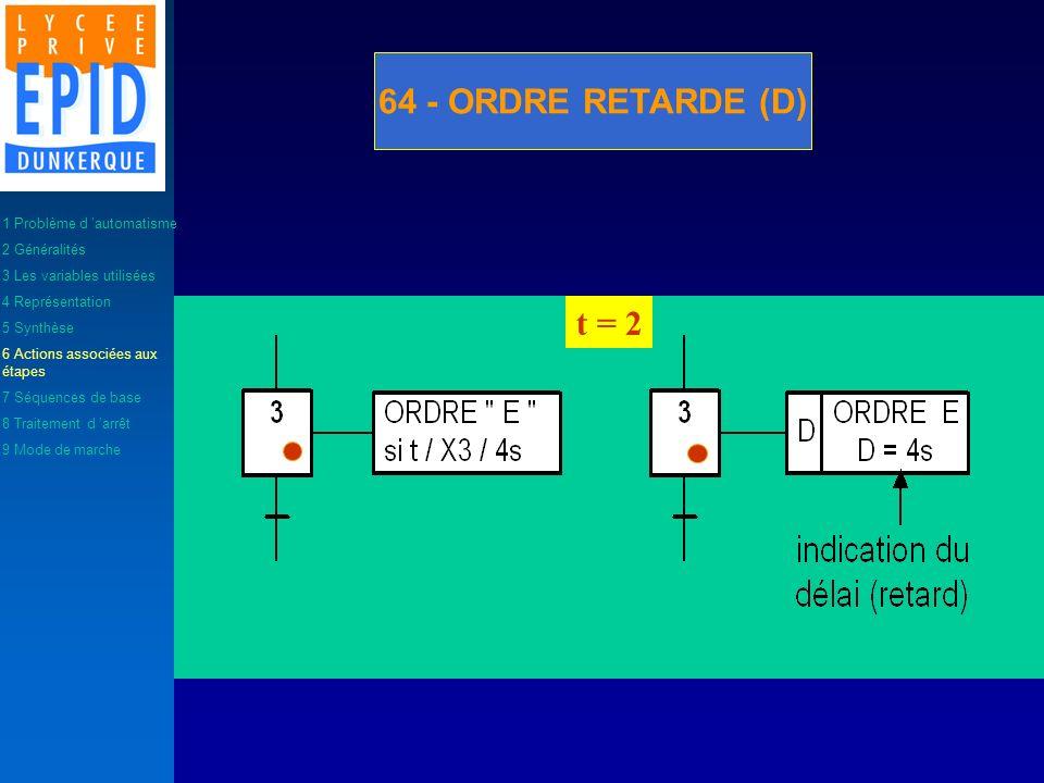 64 - ORDRE RETARDE (D) t = 2 1 Problème d automatisme 2 Généralités 3 Les variables utilisées 4 Représentation 5 Synthèse 6 Actions associées aux étap
