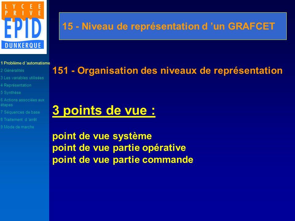 15 - Niveau de représentation d un GRAFCET 151 - Organisation des niveaux de représentation 3 points de vue : point de vue système point de vue partie