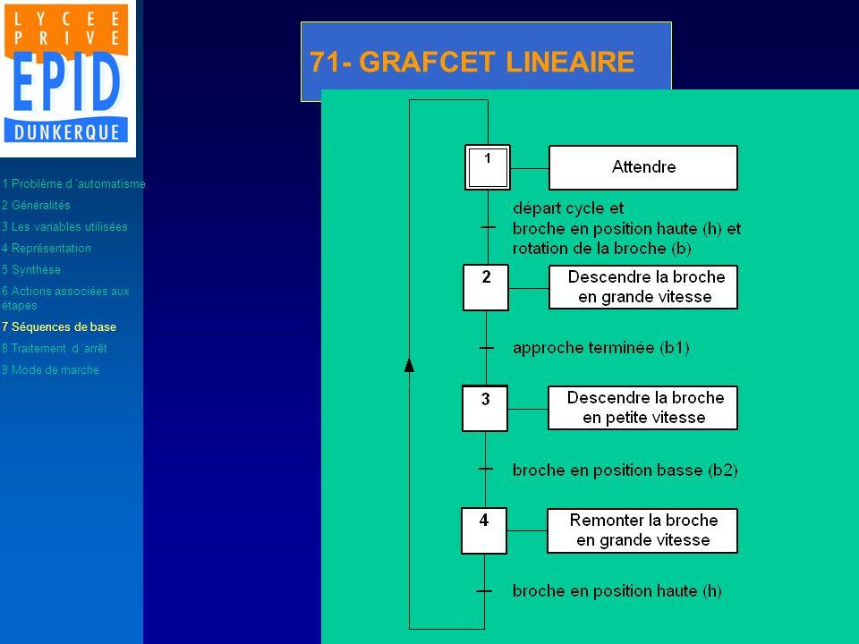 71- GRAFCET LINEAIRE 1 Problème d automatisme 2 Généralités 3 Les variables utilisées 4 Représentation 5 Synthèse 6 Actions associées aux étapes 7 Séq