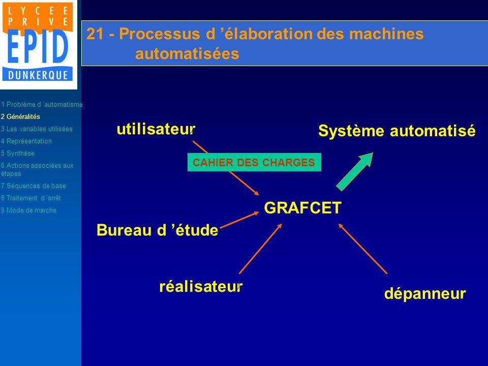 21 - Processus d élaboration des machines automatisées utilisateur Bureau d étude réalisateur dépanneur Système automatisé GRAFCET CAHIER DES CHARGES