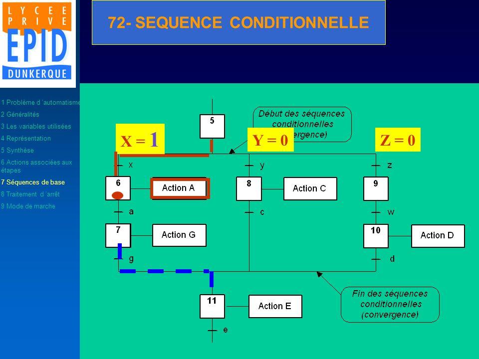 X = 1 Y = 0Z = 0 1 Problème d automatisme 2 Généralités 3 Les variables utilisées 4 Représentation 5 Synthèse 6 Actions associées aux étapes 7 Séquenc