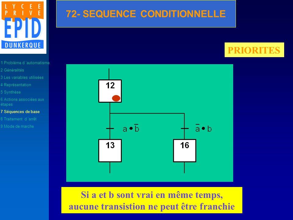 PRIORITES Si a et b sont vrai en même temps, aucune transistion ne peut être franchie 1 Problème d automatisme 2 Généralités 3 Les variables utilisées