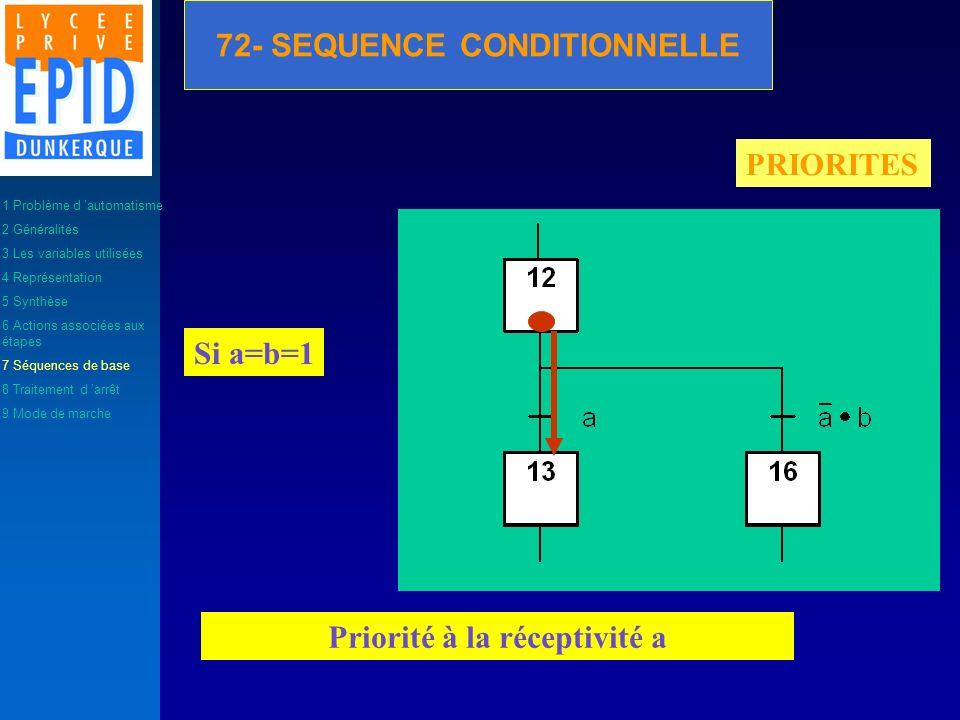 PRIORITES Priorité à la réceptivité a Si a=b=1 1 Problème d automatisme 2 Généralités 3 Les variables utilisées 4 Représentation 5 Synthèse 6 Actions