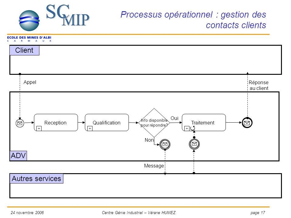 page 1724 novembre 2006Centre Génie Industriel – Vérane HUMEZ Processus opérationnel : gestion des contacts clients Client Qualification + Reception +