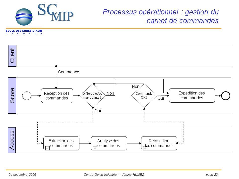 page 2224 novembre 2006Centre Génie Industriel – Vérane HUMEZ Processus opérationnel : gestion du carnet de commandes Score Analyse des commandes + Ré