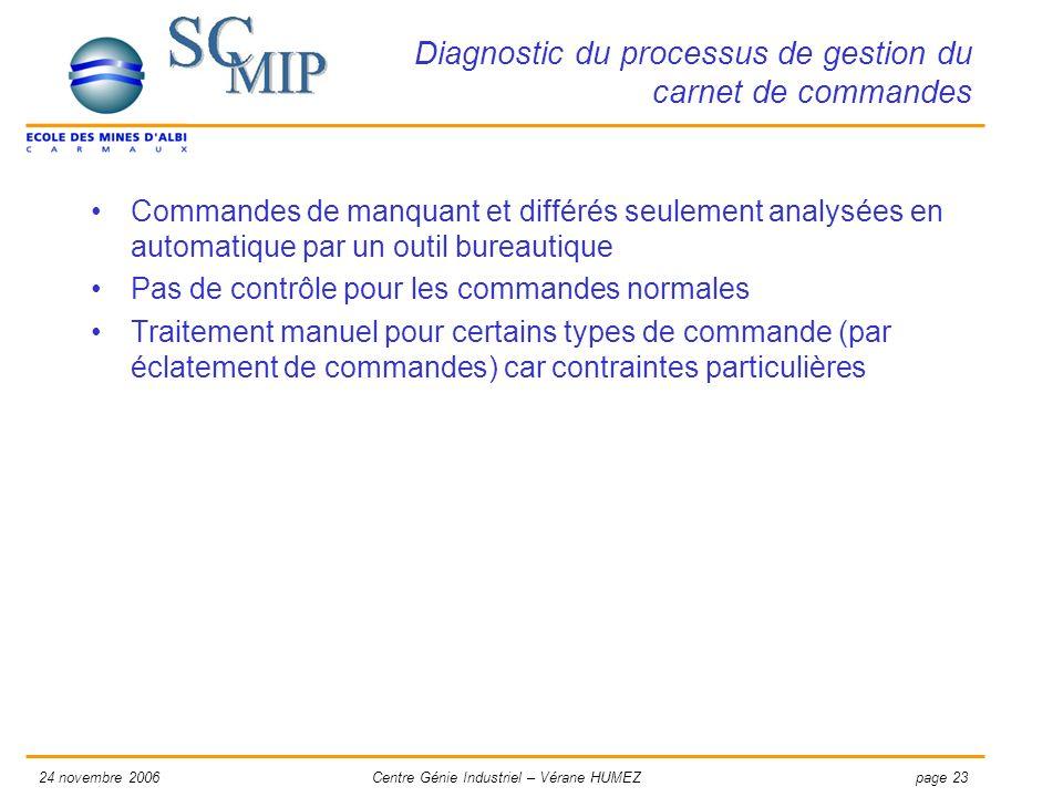 page 2324 novembre 2006Centre Génie Industriel – Vérane HUMEZ Diagnostic du processus de gestion du carnet de commandes Commandes de manquant et diffé
