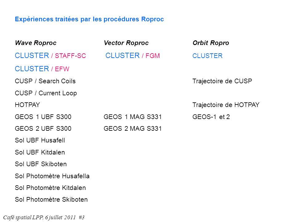 EX3: calcul des densités de courant avec FGM rpc_get_data_clufgm4 2001 01 26 11 25 00 10.