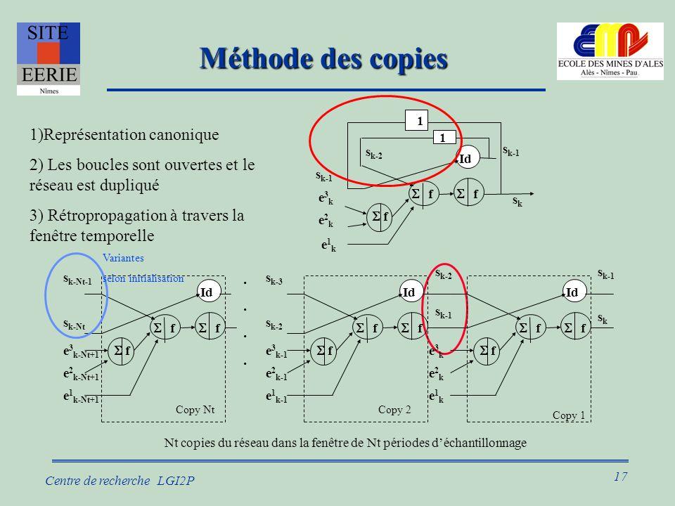 17 Centre de recherche LGI2P Méthode des copies e1ke1k e2ke2k e3ke3k sksk f 1 1 f f Id s k-1 s k-2 s k-1 1)Représentation canonique 2) Les boucles sont ouvertes et le réseau est dupliqué 3) Rétropropagation à travers la fenêtre temporelle Nt copies du réseau dans la fenêtre de Nt périodes déchantillonnage sksk s k-1 f e1ke1k e2ke2k e3ke3k f f Id s k-1 s k-2 Copy 1 f f e 1 k-Nt+1 e 2 k-Nt+1 e 3 k-Nt+1 f Id s k-Nt s k-Nt-1 Copy Nt f f e 1 k-1 e 2 k-1 e 3 k-1 f Id s k-2 s k-3........