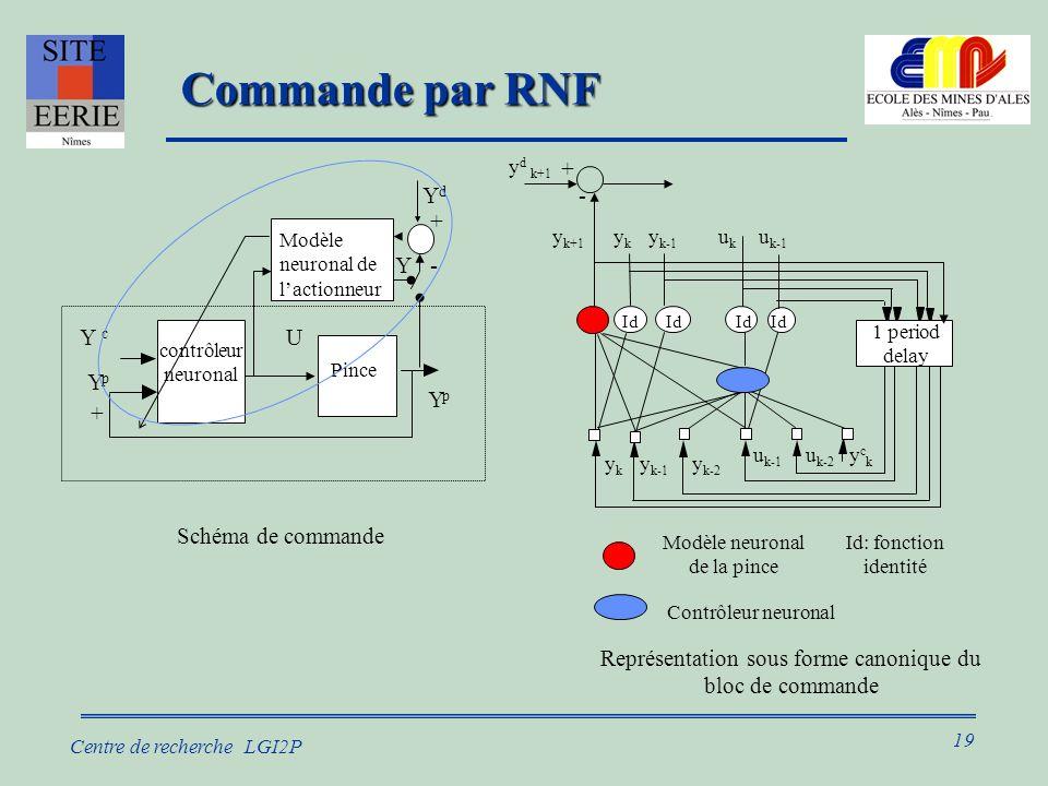 19 Centre de recherche LGI2P Commande par RNF Commande par RNF Représentation sous forme canonique du bloc de commande Modèle neuronal de la pince Id: fonction identité u k-1 u k-2 yckyck ykyk y k-1 y k-2 y k+1 Id 1 period delay ykyk y k-1 u k-1 ukuk Contrôleur neuronal + - y d k+1 Schéma de commande + YpYp U YpYp Pince contrôleur neuronal Y c U U n Modèle neuronal de lactionneur Y- YdYd +
