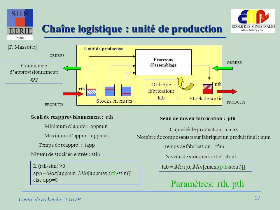 21 Centre de recherche LGI2P Chaîne logistique : unité de production Chaîne logistique : unité de production If (rth-stin) >0 app = Max [appmin, Min [appmax,(rth-stin)]] else app=0 Temps de réappro.