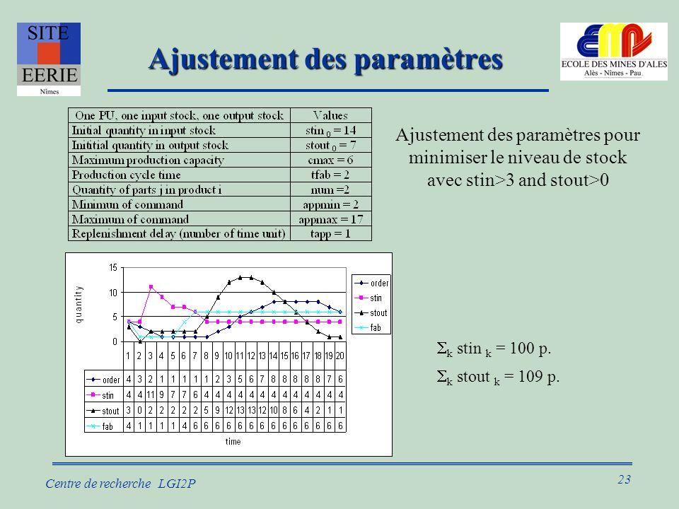 23 Centre de recherche LGI2P Ajustement des paramètres k stout k = 109 p.