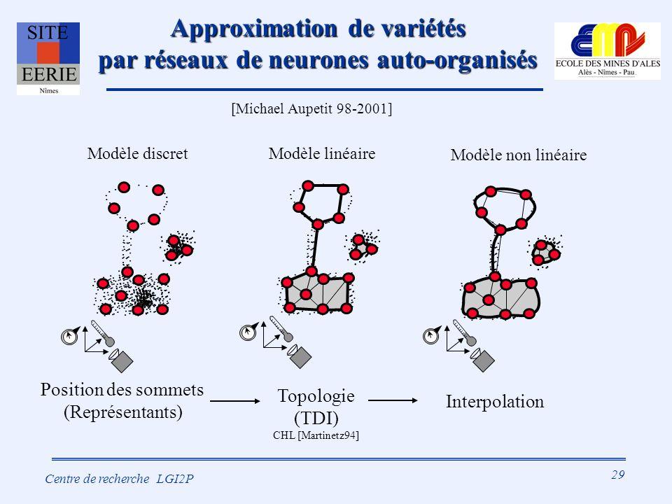 29 Centre de recherche LGI2P Approximation de variétés par réseaux de neurones auto-organisés Position des sommets (Représentants) Topologie (TDI) CHL [Martinetz94] Interpolation Modèle discretModèle linéaire Modèle non linéaire [Michael Aupetit 98-2001]