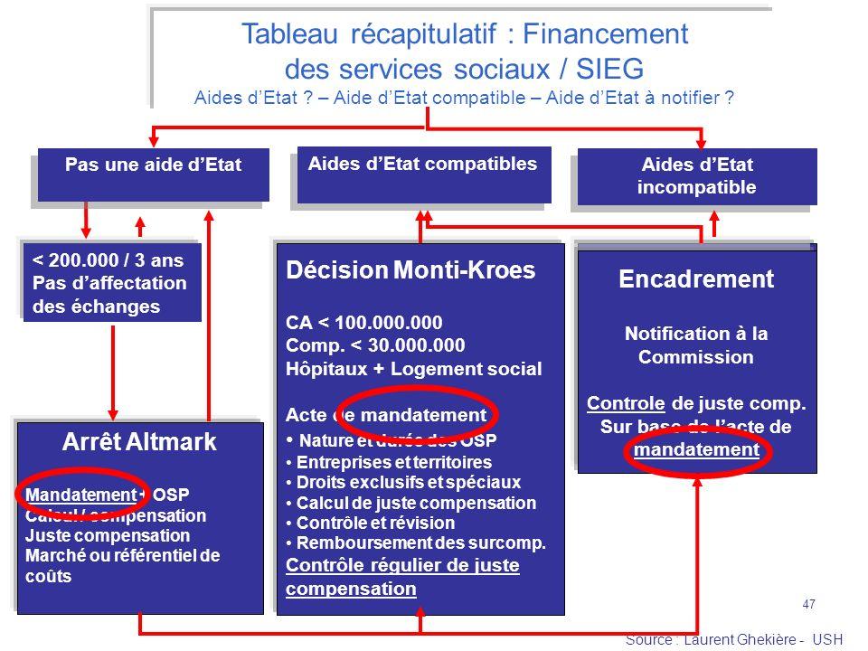 Source : Laurent Ghekière - USH 47 Aides dEtat compatibles Aides dEtat incompatible Tableau récapitulatif : Financement des services sociaux / SIEG Ai