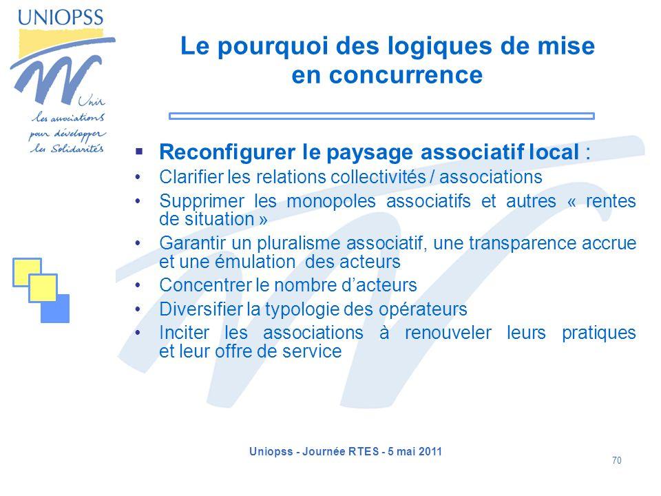 Uniopss - Journée RTES - 5 mai 2011 70 Le pourquoi des logiques de mise en concurrence Reconfigurer le paysage associatif local : Clarifier les relati
