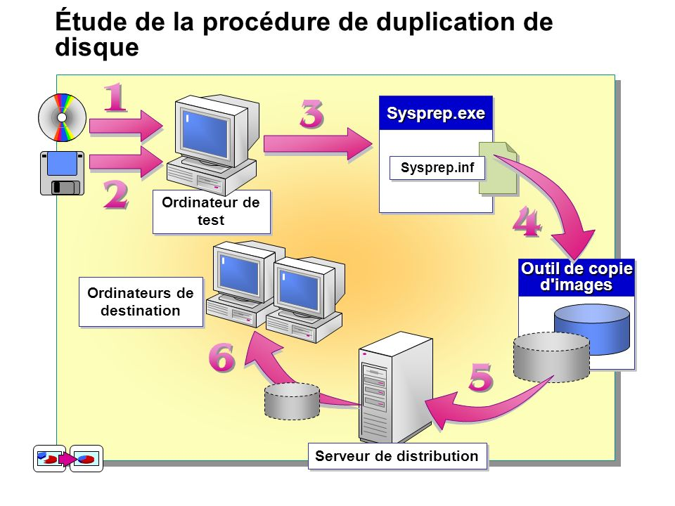 Étude de la procédure de duplication de disque Outil de copie d'images d'images Ordinateur de test Sysprep.exeSysprep.exe Sysprep.inf Serveur de distr