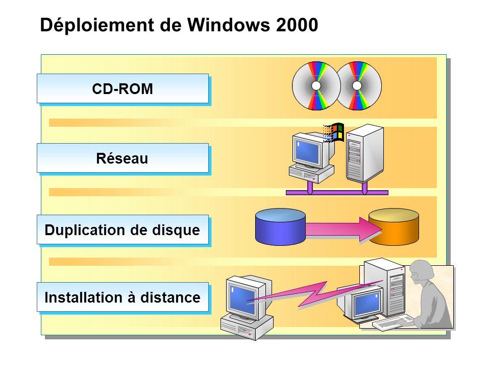 Installation manuelle de Windows 2000 sur un réseau Démarrez l ordinateur local Connectez-vous au serveur de distribution Exécutez Winnt.exe ou Winnt32.exe Le programme d installation redémarre et l installation commence Serveur de distribution Ordinateur local Fichiers d installation