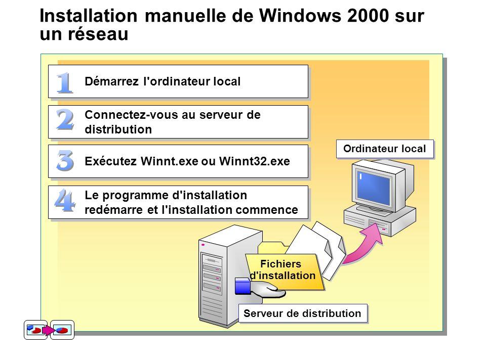 Installation manuelle de Windows 2000 sur un réseau Démarrez l'ordinateur local Connectez-vous au serveur de distribution Exécutez Winnt.exe ou Winnt3