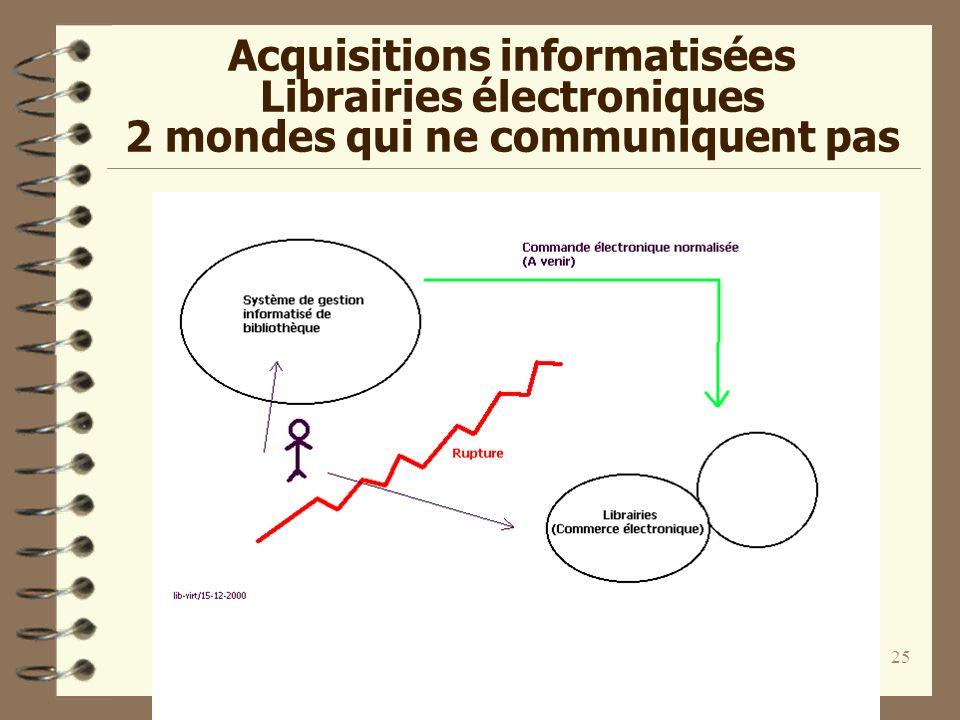Informatisation des bibliothèques 3 / Jacquesson / Février 2001 25 Acquisitions informatisées Librairies électroniques 2 mondes qui ne communiquent pa